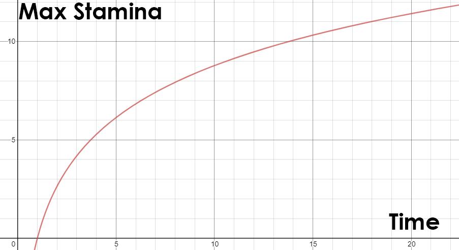Stamina Overhaul - Капитальный ремонт выносливости